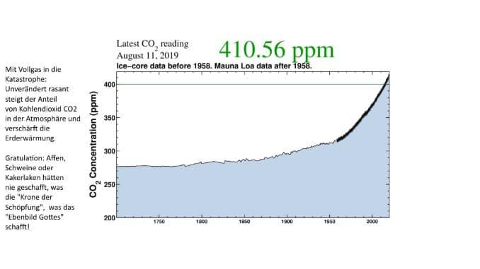 CO2 Kurve Klimawandel