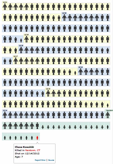 Todesopfer durch Schusswaffen in USA (2)