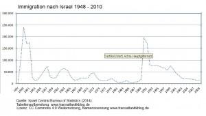 Einwanderung Israel 1948 - 2010